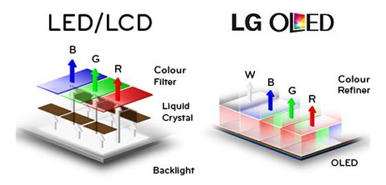 porównanie LED i OLED