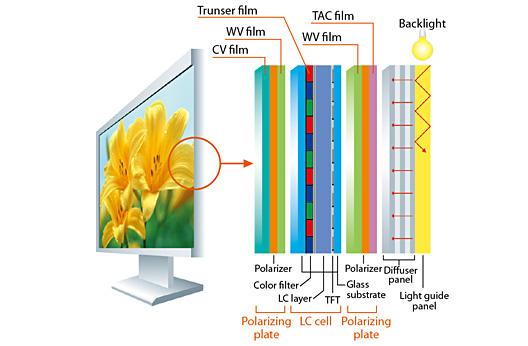 warstwy monitora LCD